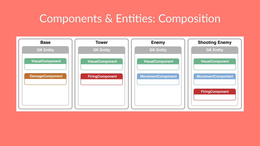 Components & En,,es: Composi,on