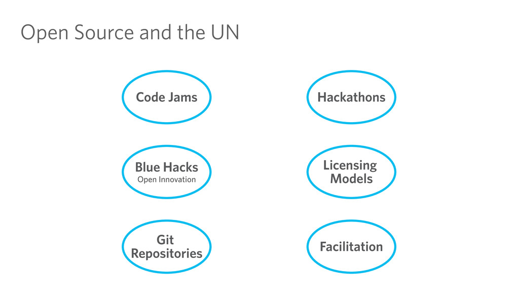 Open Source and the UN Code Jams Blue Hacks Ope...