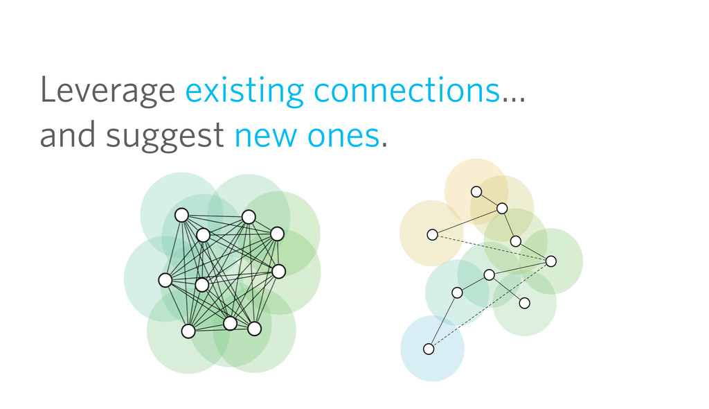 Leverage existing connections… and suggest new ...