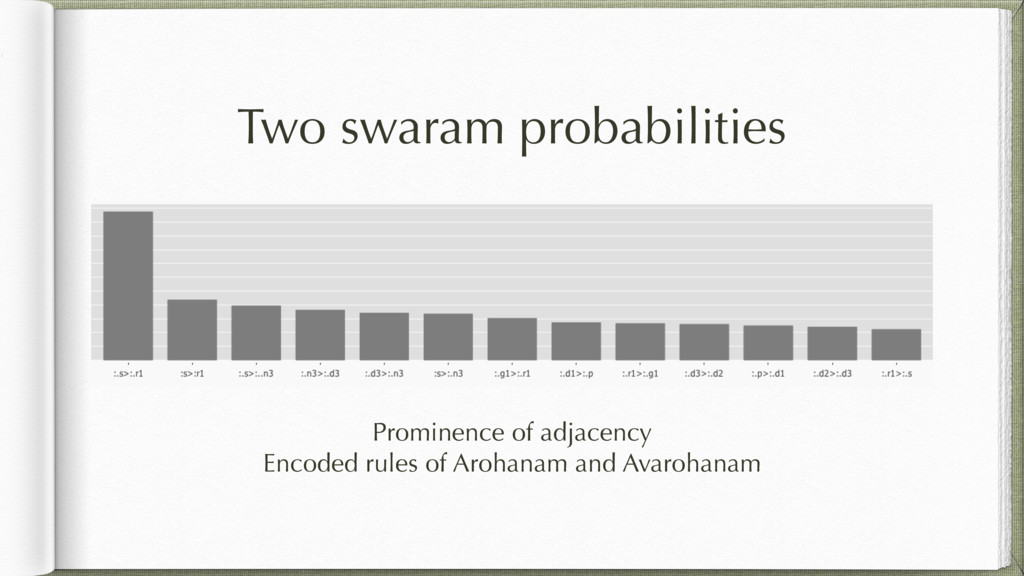 Two swaram probabilities Prominence of adjacenc...