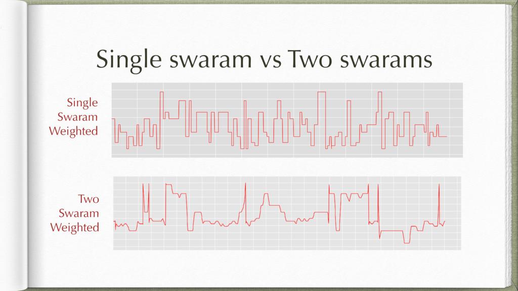 Single swaram vs Two swarams Two Swaram Weighte...