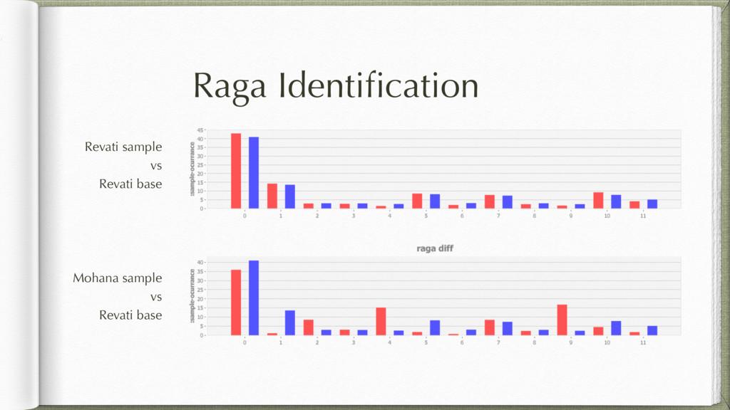 Raga Identification Revati sample vs Revati base...