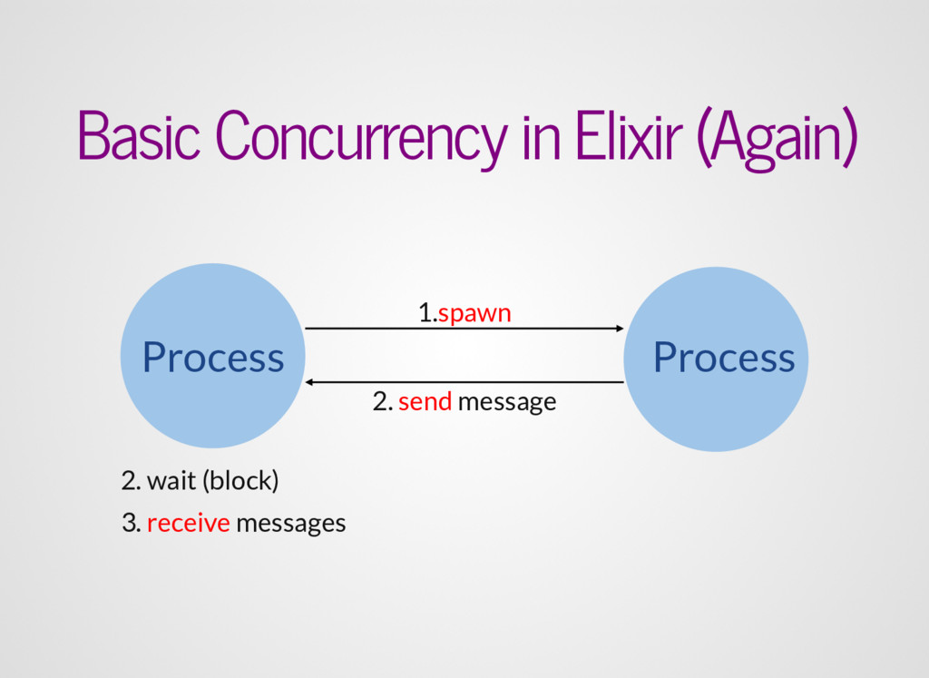 Process Process 1.spawn 2. wait (block) 2. send...