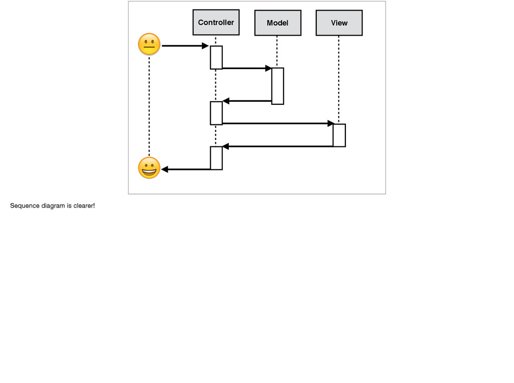 Controller Model View   Sequence diagram is cle...