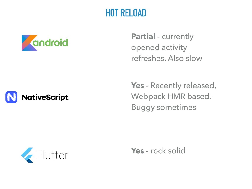 HOT RELOAD Partial - currently opened activity ...