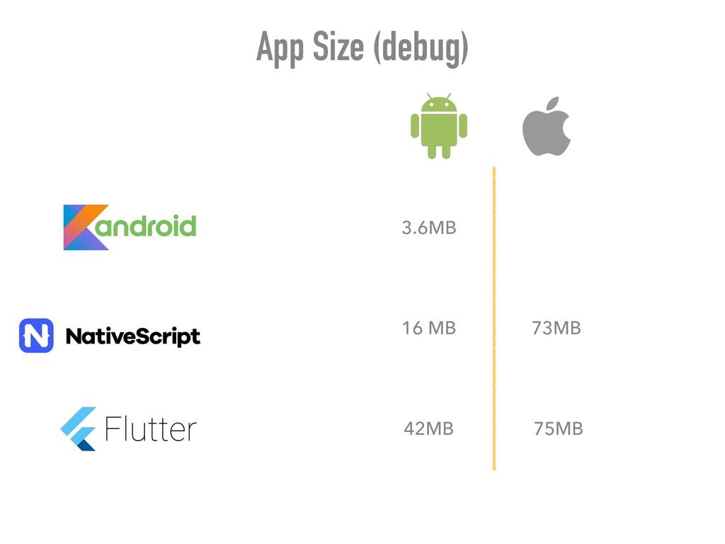 App Size (debug) 3.6MB 42MB 16 MB 75MB 73MB