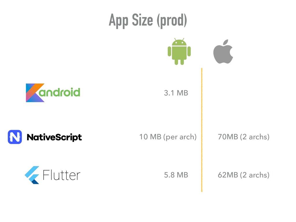 App Size (prod) 3.1 MB 5.8 MB 10 MB (per arch) ...