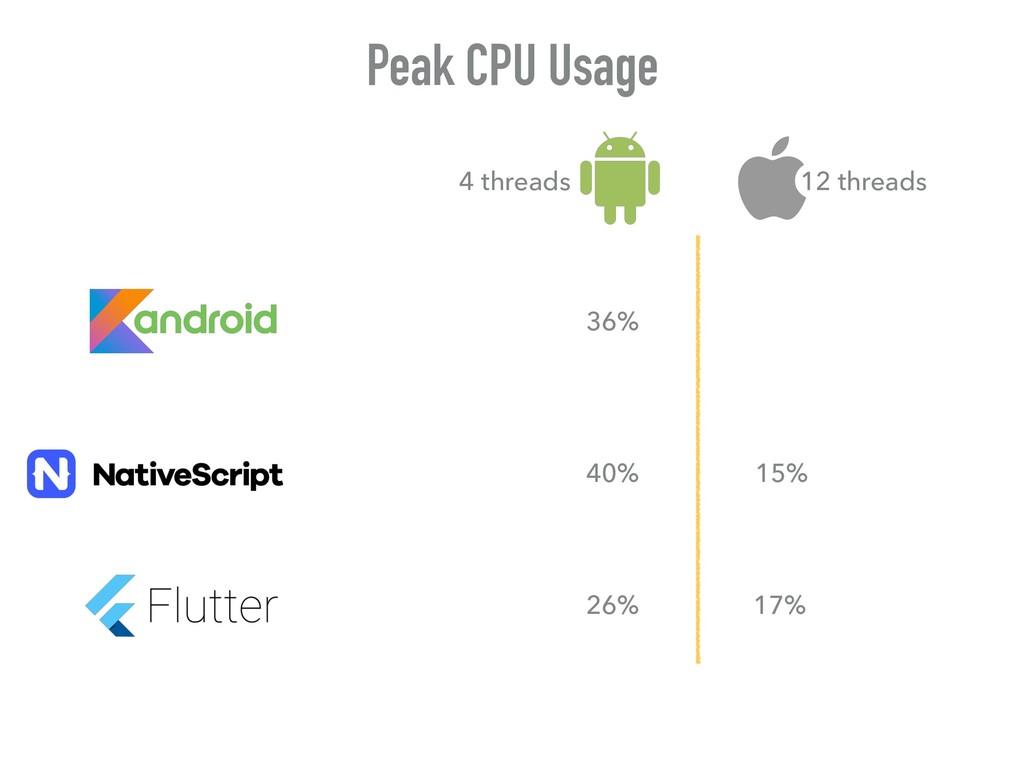 Peak CPU Usage 36% 26% 40% 17% 15% 12 threads 4...