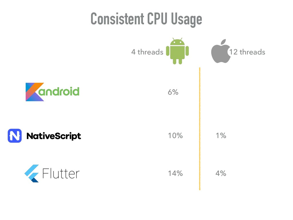 Consistent CPU Usage 6% 14% 10% 4% 12 threads 4...