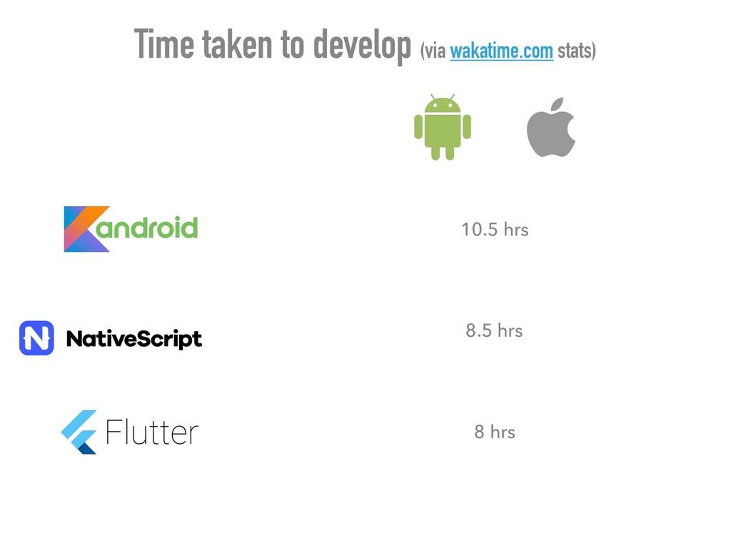 Time taken to develop (via wakatime.com stats) ...