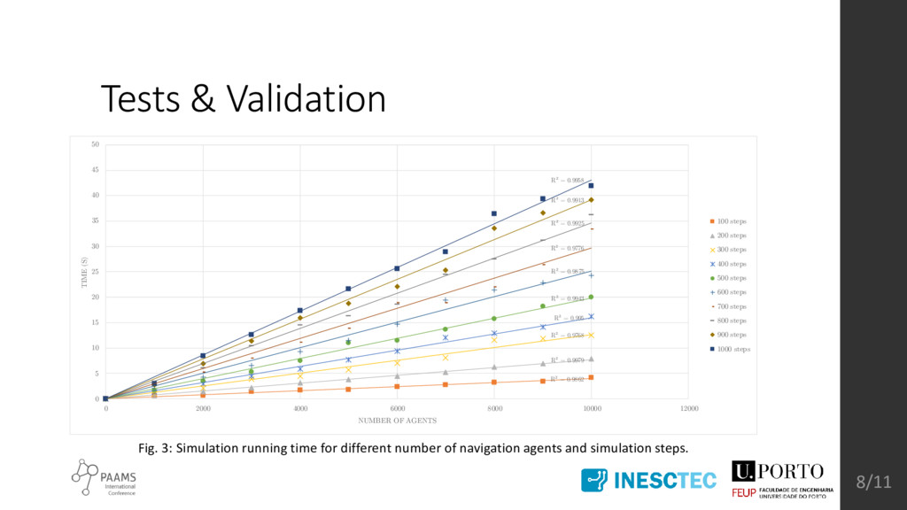 Tests & Validation Fig. 3: Simulation running t...