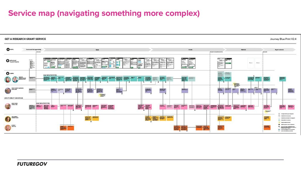 Service map (navigating something more complex)
