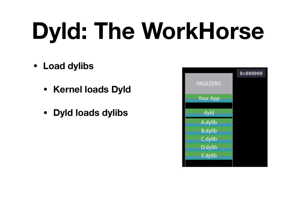 Dyld: The WorkHorse • Load dylibs • Kernel load...