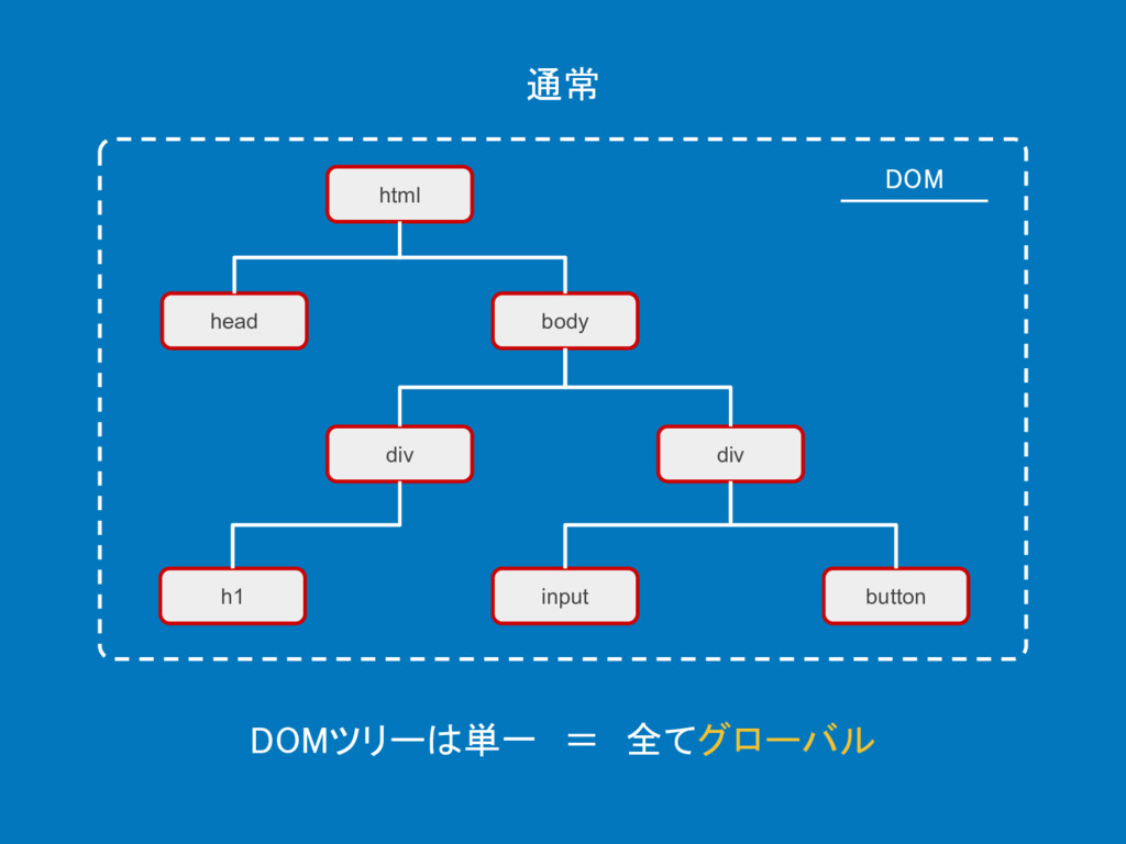 html 通常 head body div div h1 input button DOM D...