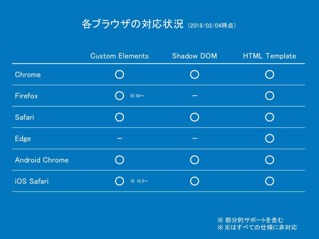 各ブラウザの対応状況 (2018/02/04時点) Shadow DOM Custom Ele...