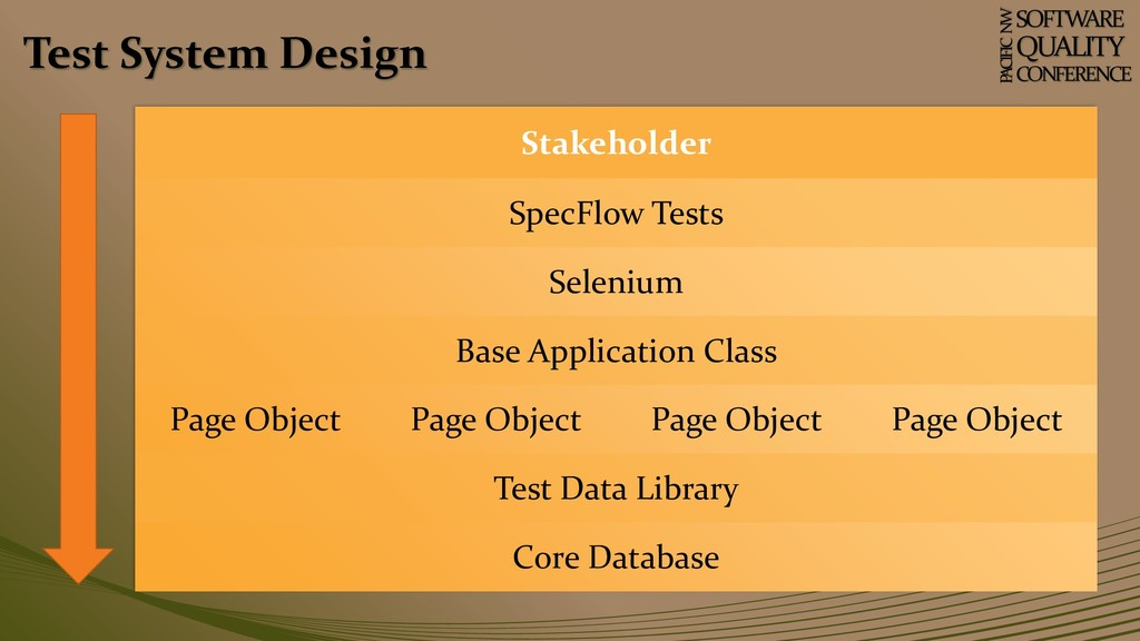 Test System Design SOFTWARE QUALITY CONFERENCE ...