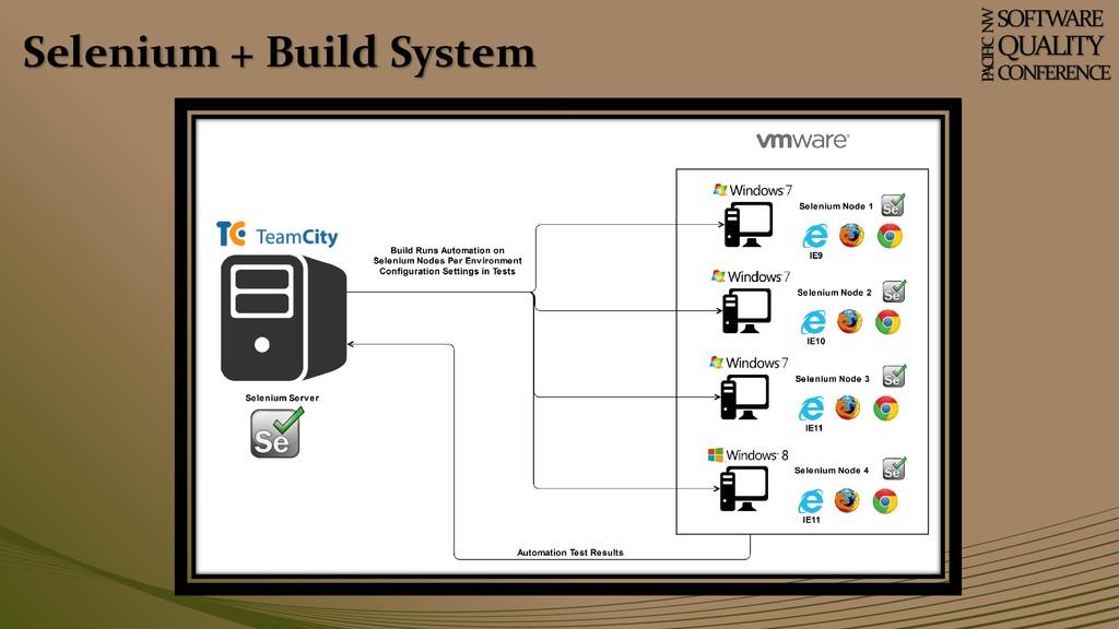 Selenium + Build System SOFTWARE QUALITY CONFER...