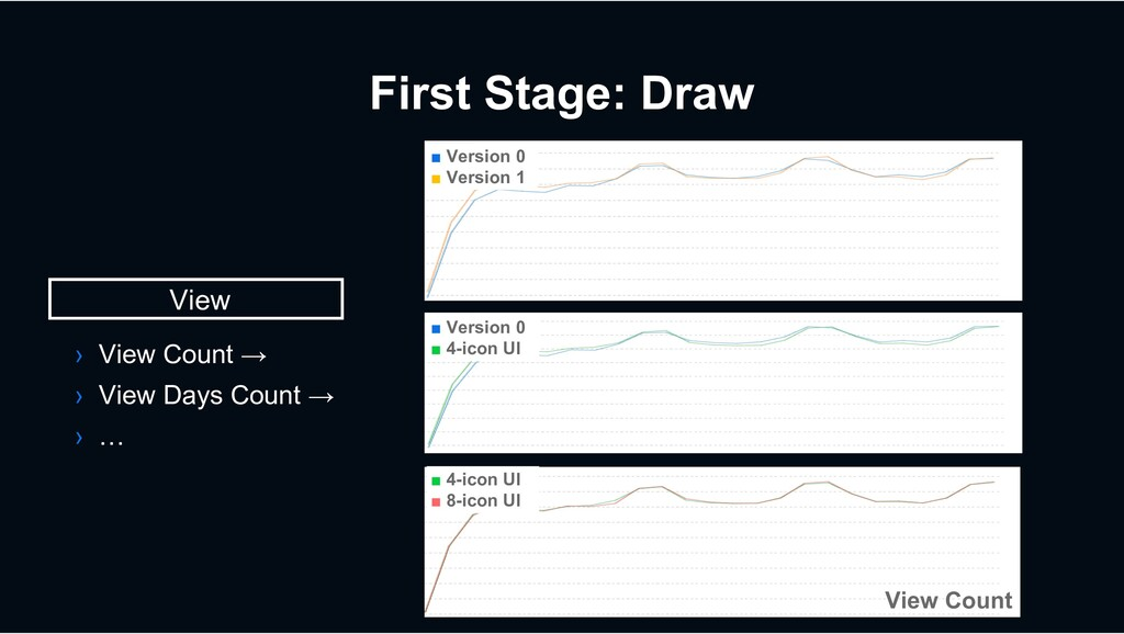 First Stage: Draw View › View Count → › View Da...