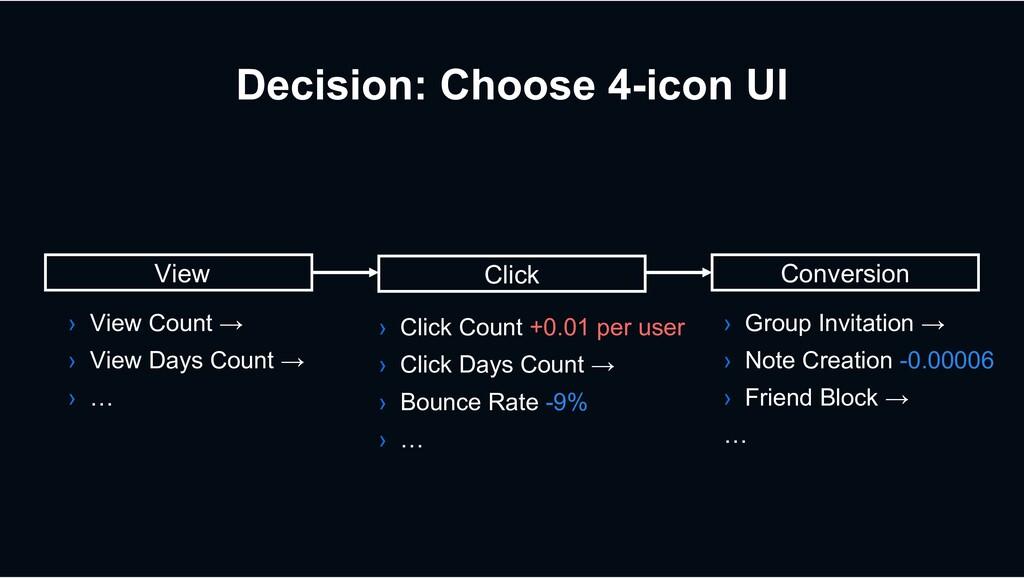 Decision: Choose 4-icon UI View Click Conversio...