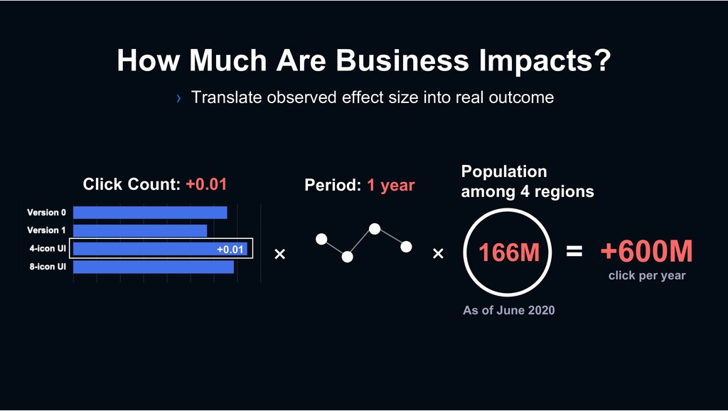 How Much Are Business Impacts? × × 166M Click C...