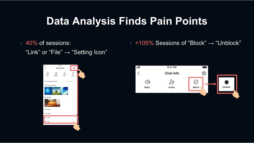 Data Analysis Finds Pain Points › +105% Session...