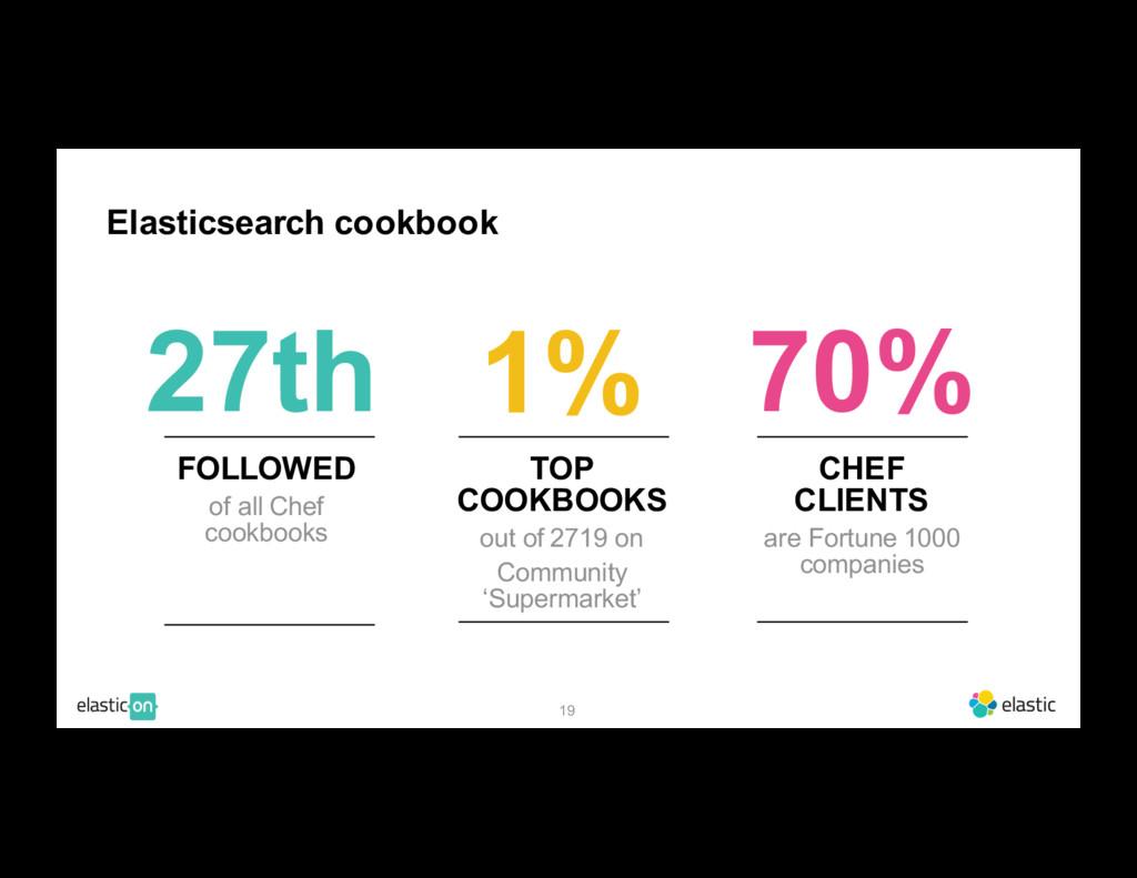 19 FOLLOWED of all Chef cookbooks 27th 1% 70% E...