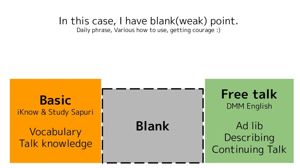 In this case, I have blank(weak) point. Daily p...