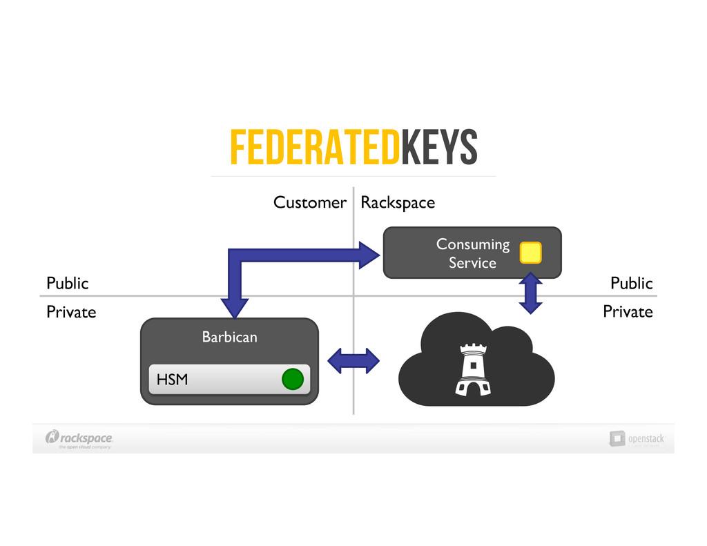 FEderatedKeys Public  Private  Consuming ...