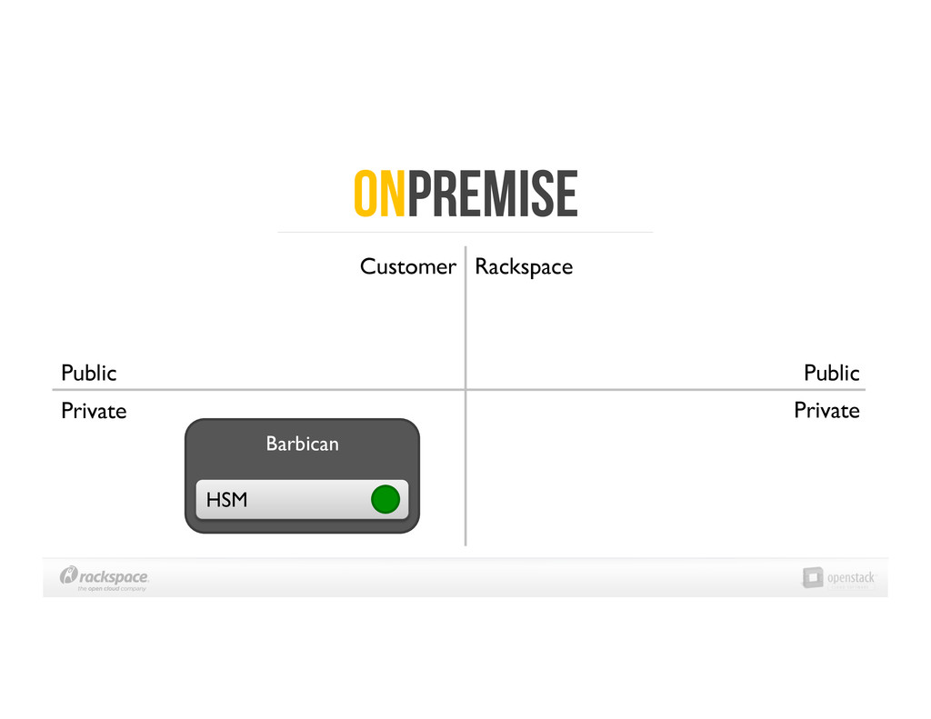OnPRemise Public  Private  Customer  Rack...