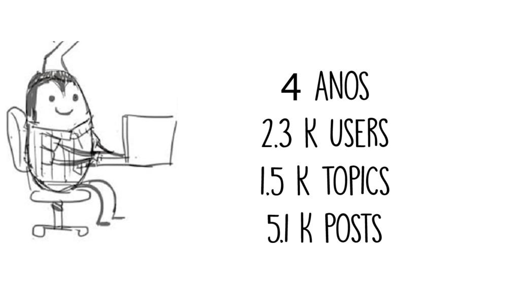 4 anOS 2.3 k users 1.5 k tOPICS 5.1 K POSTS