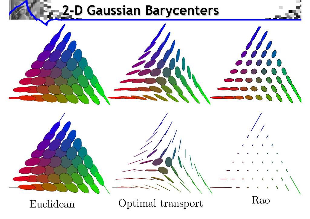 Optimal transport Euclidean Rao 2-D Gaussian Ba...