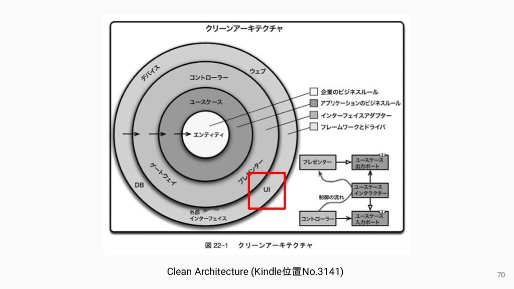 70 Clean Architecture (Kindle位置No.3141)