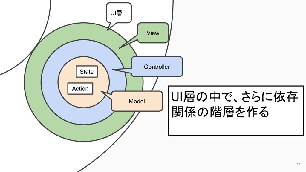 77 UI層 View Controller Model State Action UI層の中...