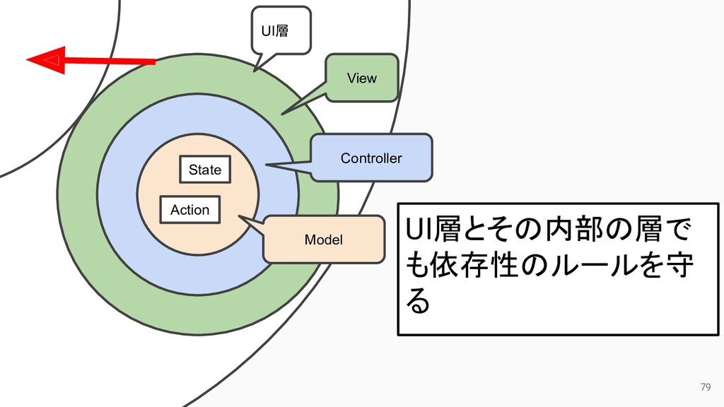 79 UI層 View Controller Model State Action UI層とそ...