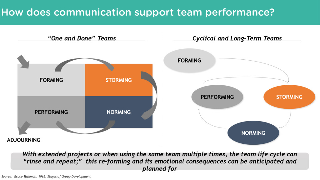 How can feedback support team performance? FORM...