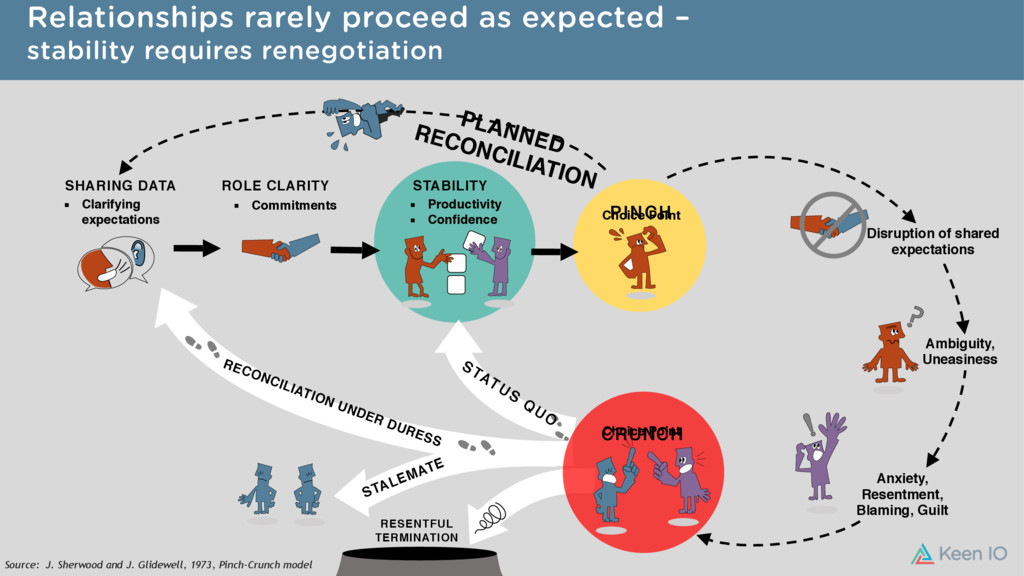 Relationships rarely proceed as expected – stab...