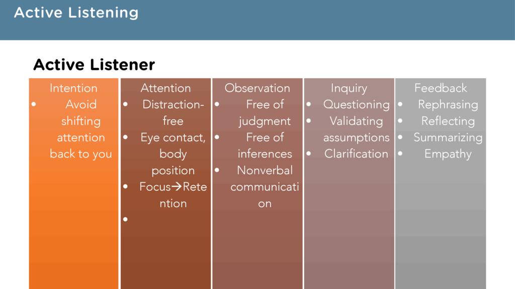 Active Listening Intention • Avoid shifting att...