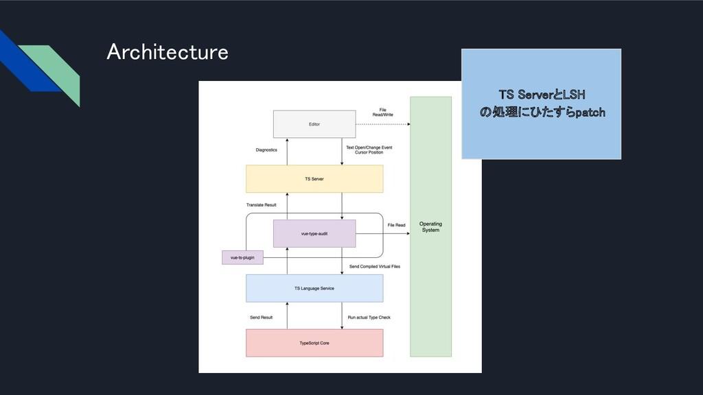Architecture TS ServerとLSH の処理にひたすらpatch