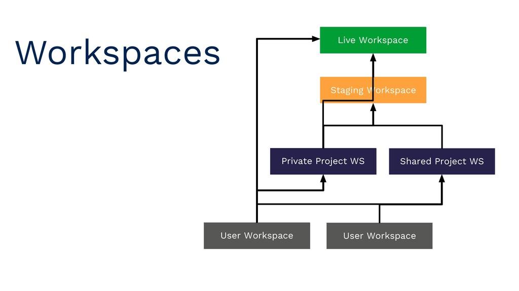 User Workspace Live Workspace User Workspace Pr...