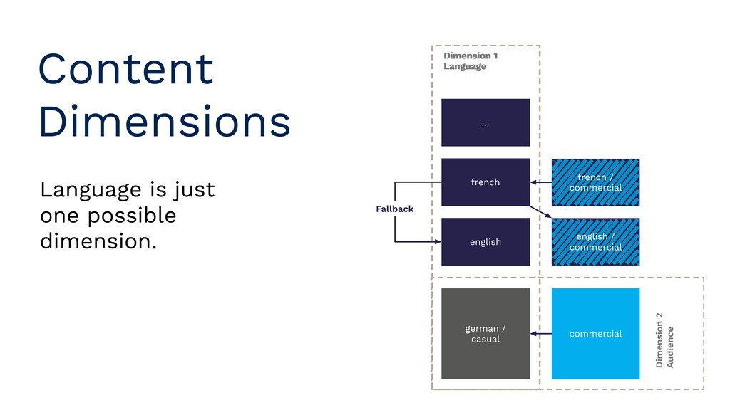 Content Dimensions Language is just one possibl...