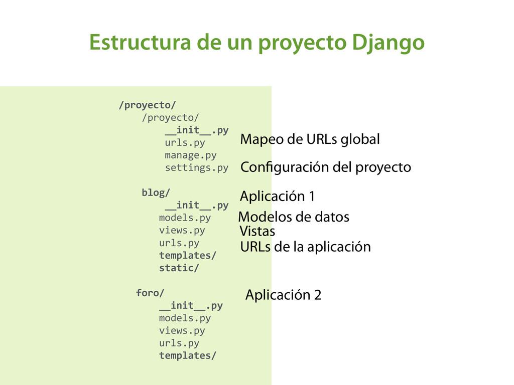 Estructura de un proyecto Django /proyecto/ ...