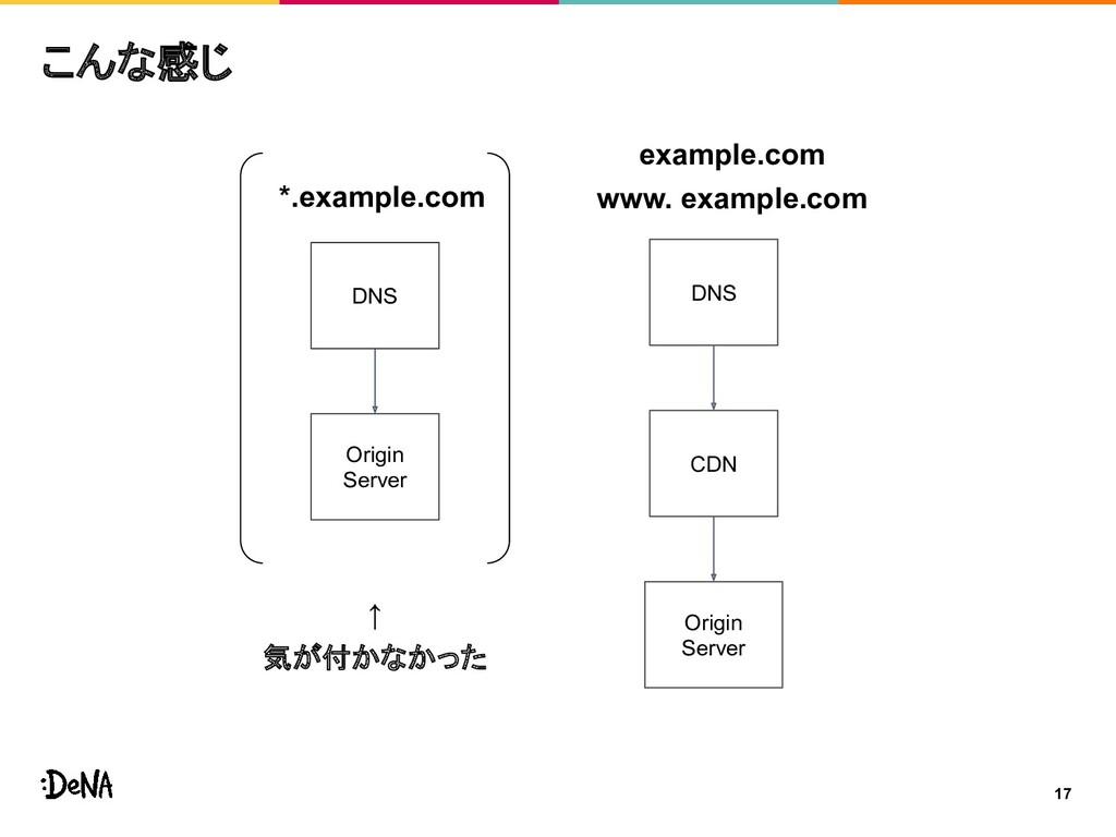 17 こんな感じ DNS CDN Origin Server DNS Origin Serve...