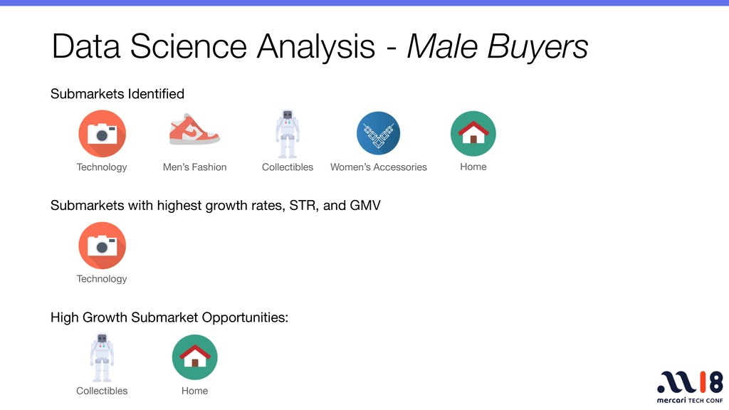 Data Science Analysis - Male Buyers Submarkets ...