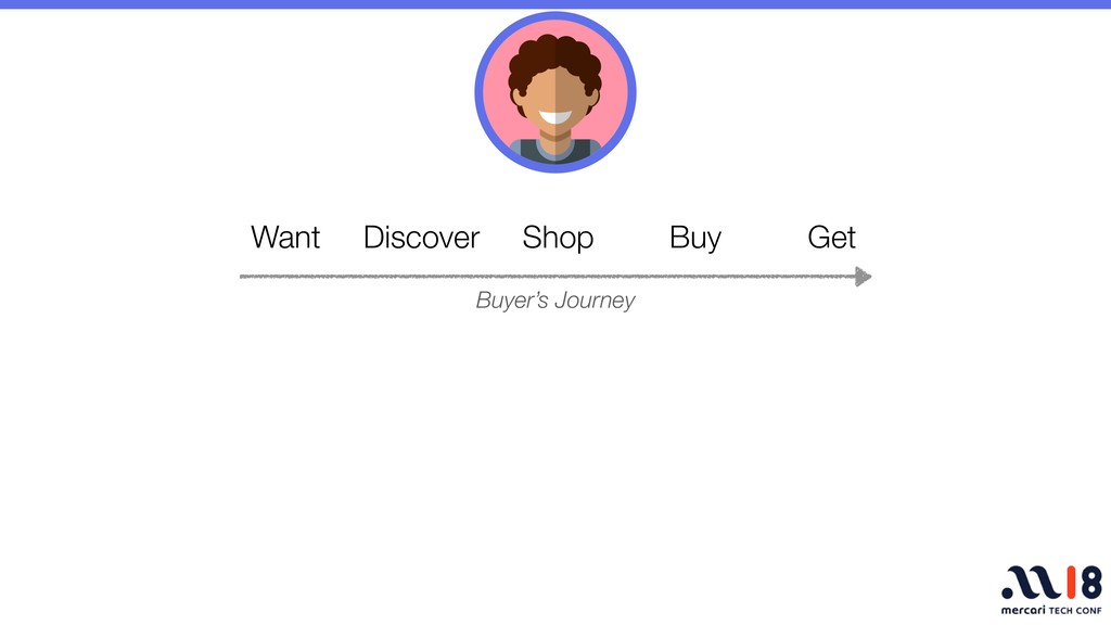 Want Discover Shop Buy Get Buyer's Journey