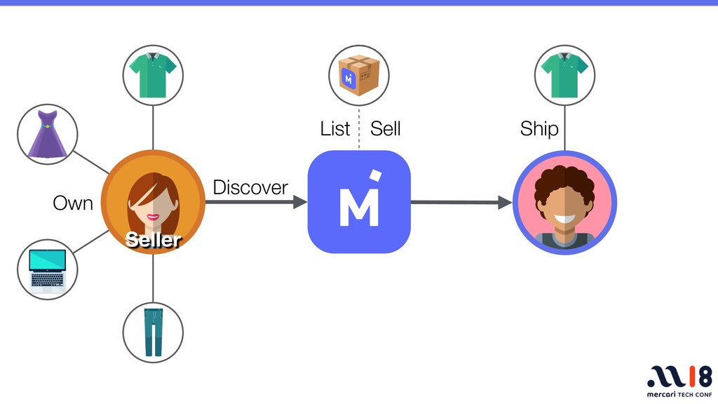 Discover Own List Sell Ship Seller