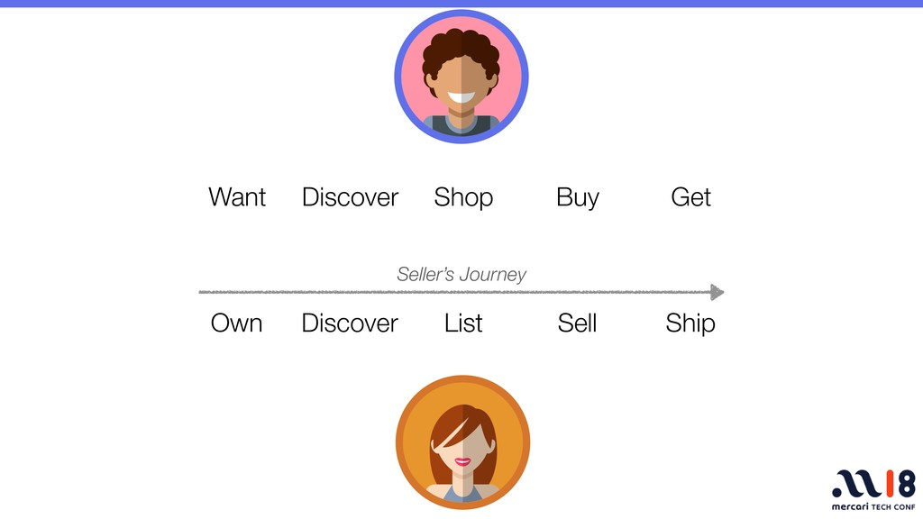 Own Discover List Sell Ship Want Discover Shop ...