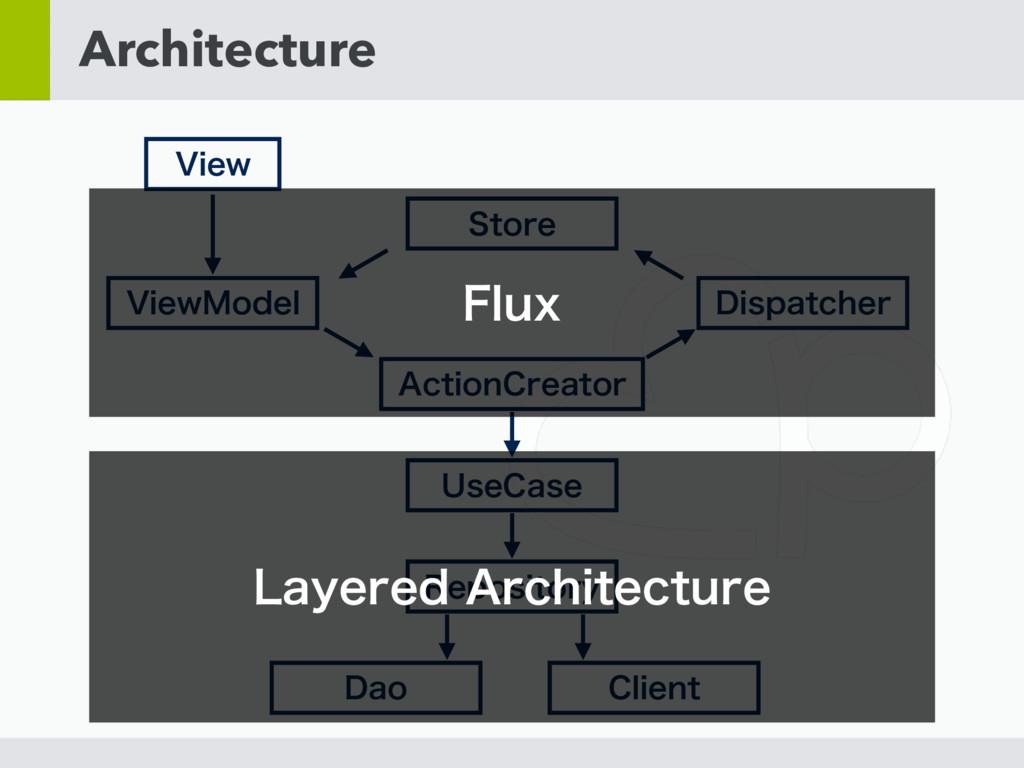 "Architecture 7JFX ""DUJPO$SFBUPS 7JFX.PEFM %JTQB..."