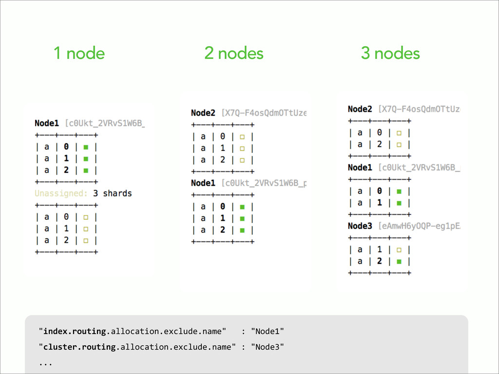 "1 node 2 nodes 3 nodes ""index.routing.allocatio..."