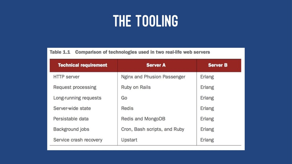 THE TOOLING