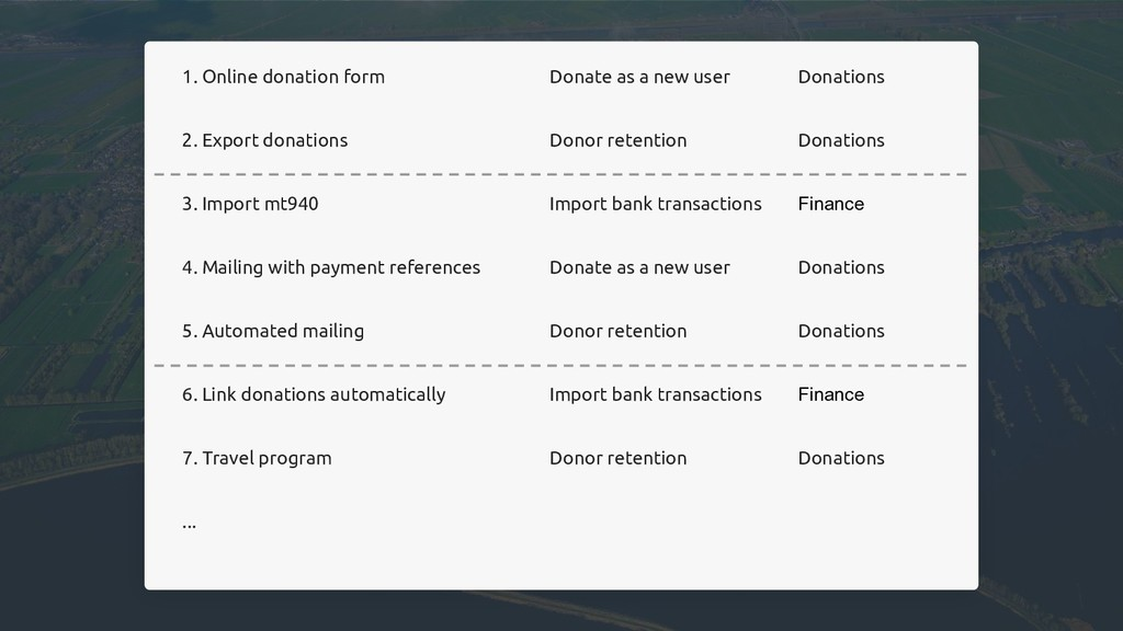 1. Online donation form Donate as a new user Do...